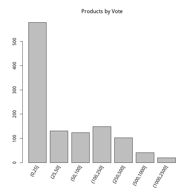 producthunt-product-by-vote
