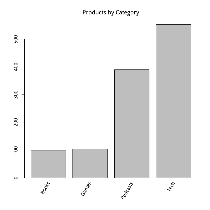 producthunt-product-by-category